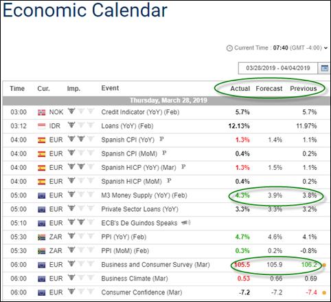 Economic calendar forecast