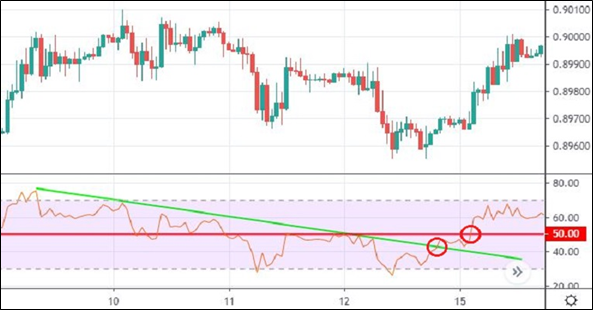 Trend lines on the RSI
