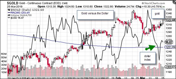 Gold v USD
